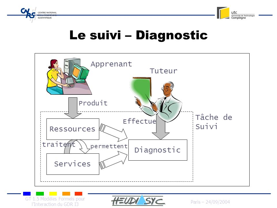 Le suivi – Diagnostic Apprenant Tuteur Tâche de Suivi Ressources