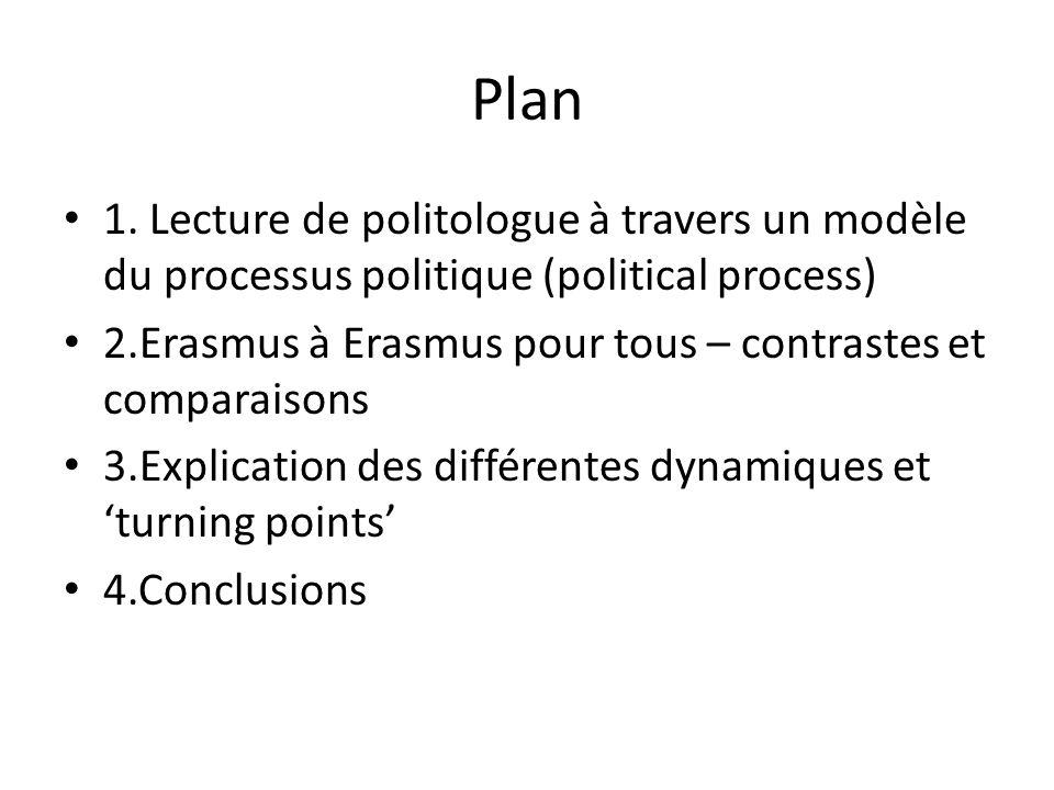 Plan 1. Lecture de politologue à travers un modèle du processus politique (political process)