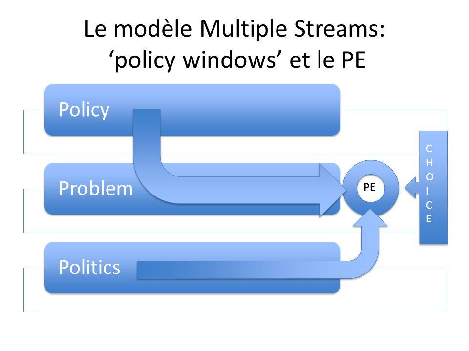 Le modèle Multiple Streams: 'policy windows' et le PE