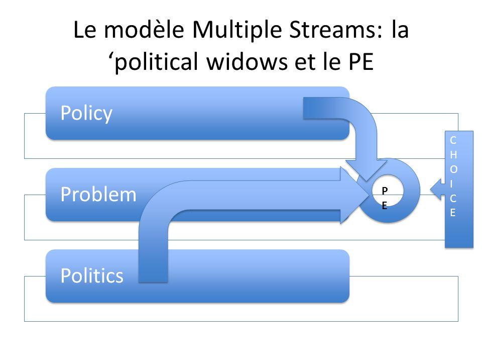Le modèle Multiple Streams: la 'political widows et le PE