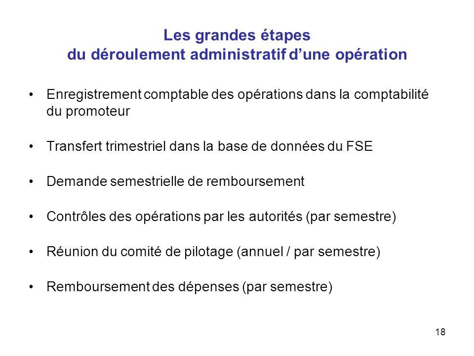 Les grandes étapes du déroulement administratif d'une opération