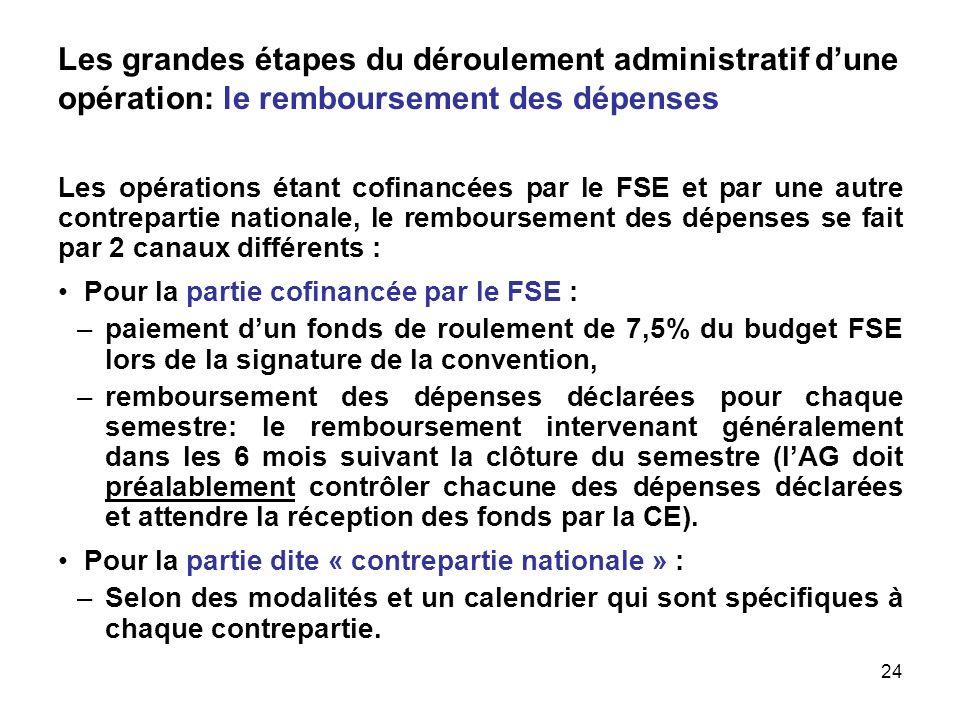 Les grandes étapes du déroulement administratif d'une opération: le remboursement des dépenses