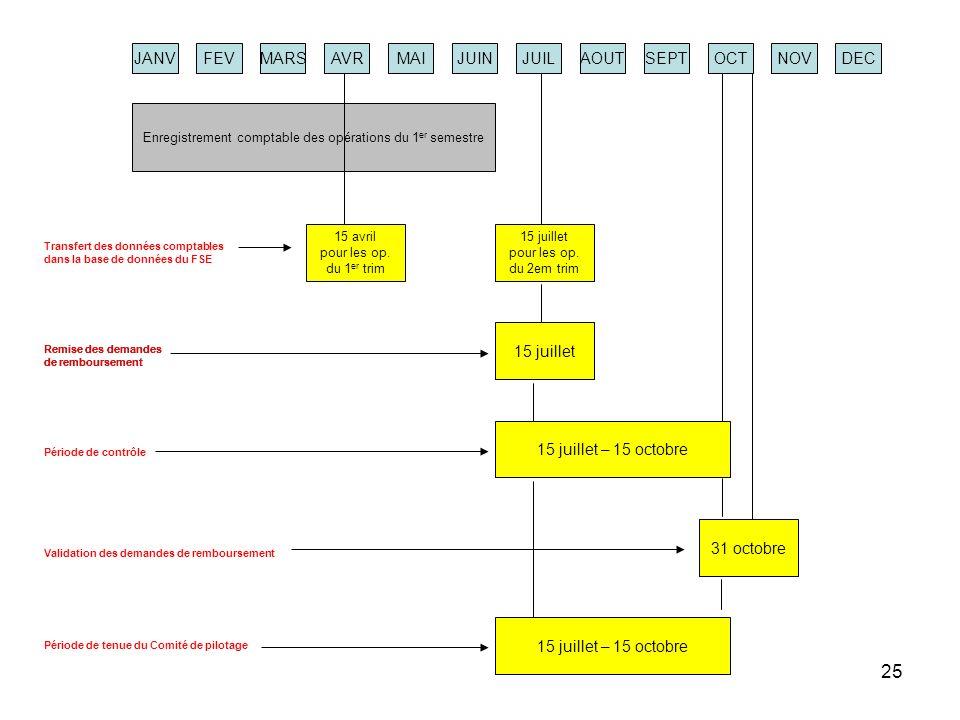 Enregistrement comptable des opérations du 1er semestre