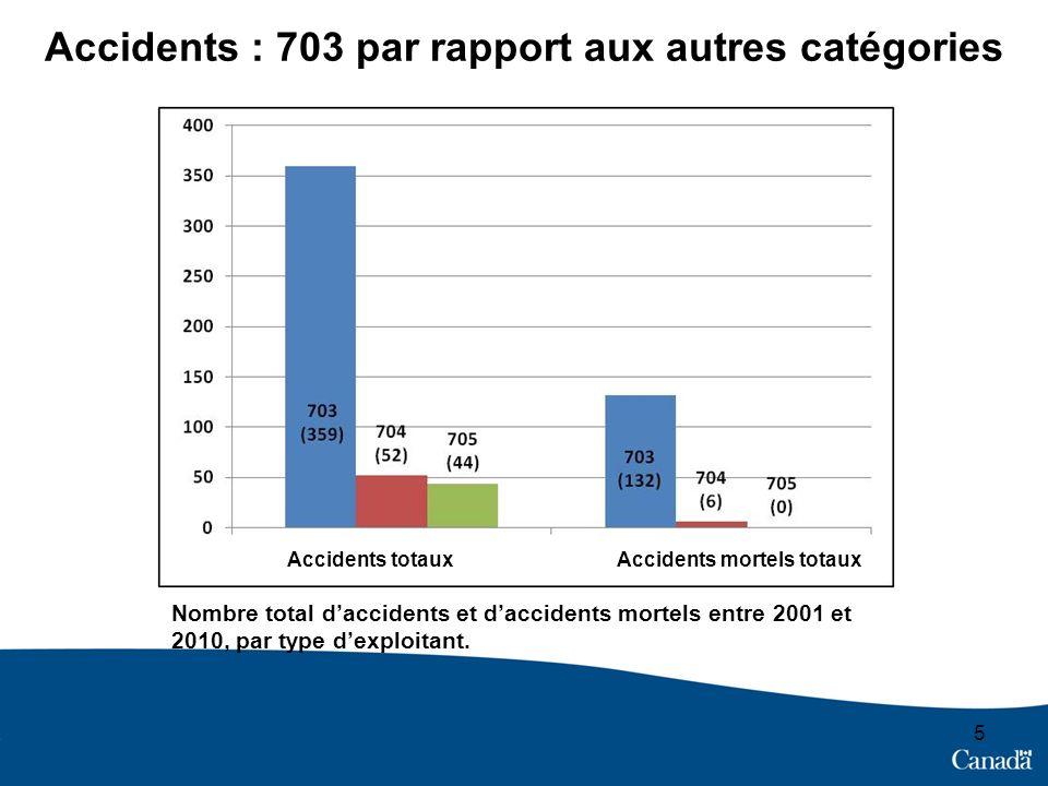 Accidents : 703 par rapport aux autres catégories