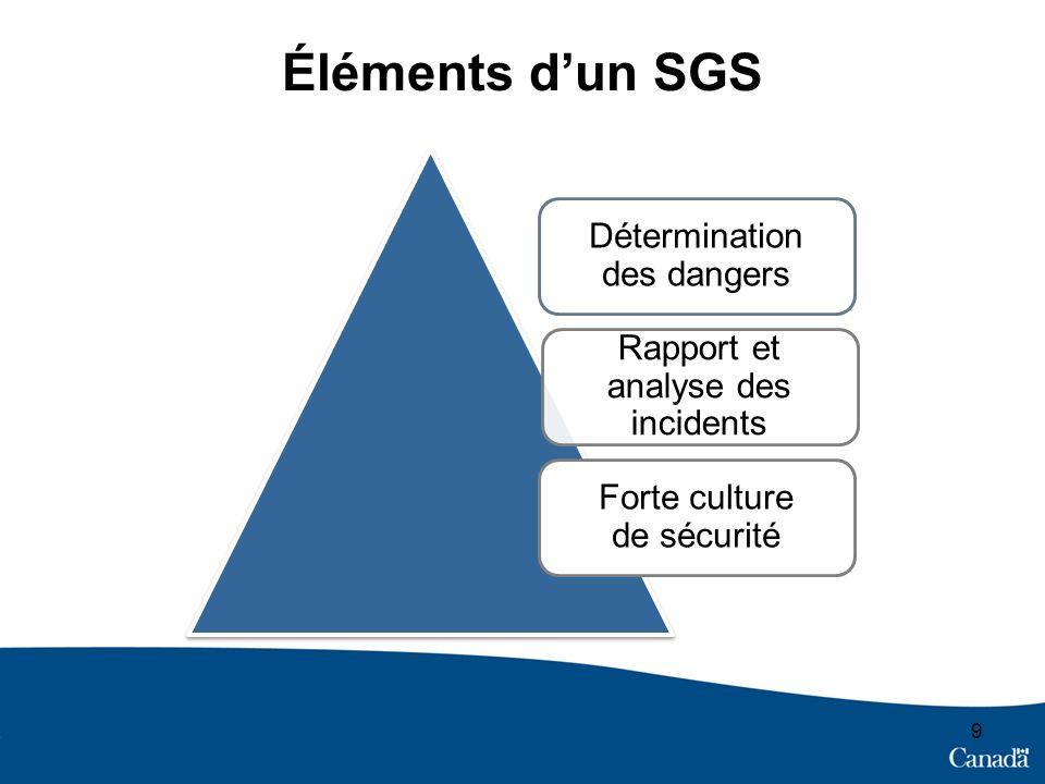 Éléments d'un SGS Détermination des dangers