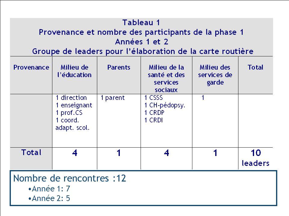 Nombre de rencontres :12 Année 1: 7 Année 2: 5 Ruel et Moreau, 2010