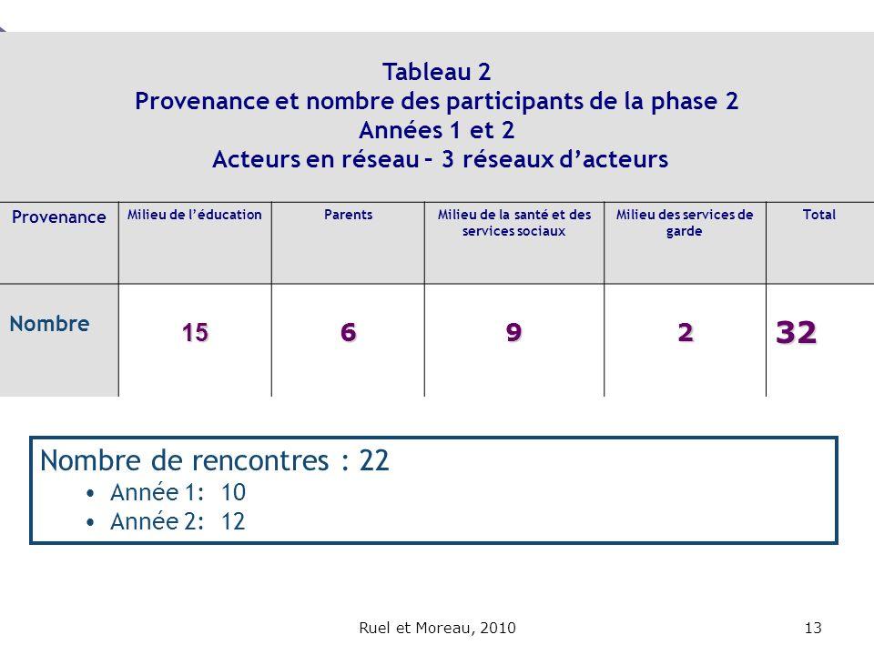 Tableau 2 Provenance et nombre des participants de la phase 2