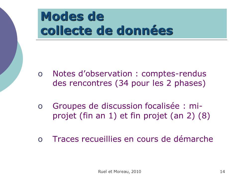 Modes de collecte de données