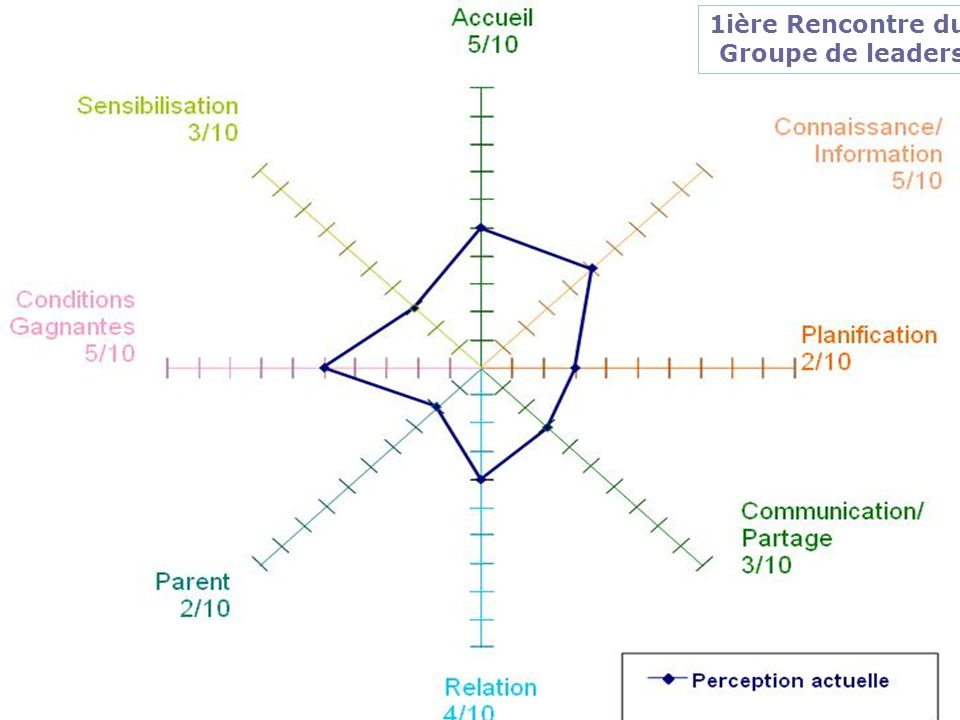 Résultats Participation 1ière Rencontre du Groupe de leaders
