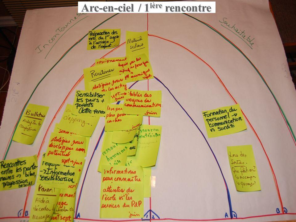 Phase 2 : expérimentation d'une démarche de transition planifiée
