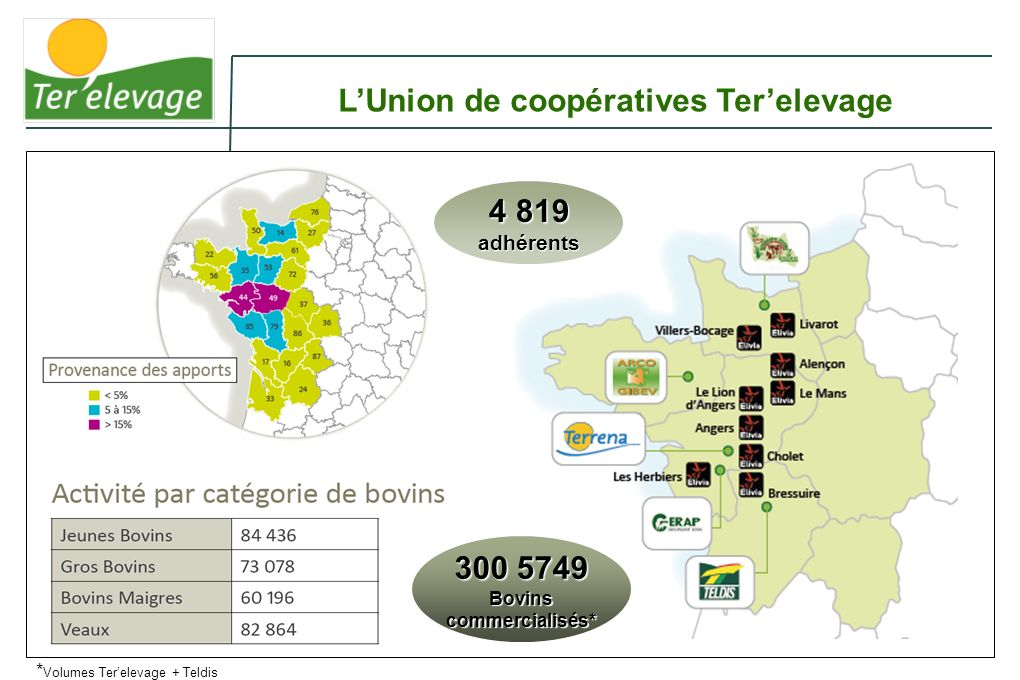 L'Union de coopératives Ter'elevage