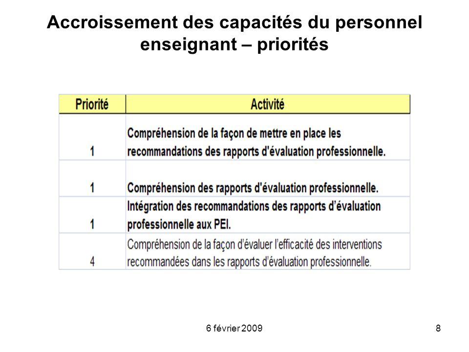 Accroissement des capacités du personnel enseignant – priorités
