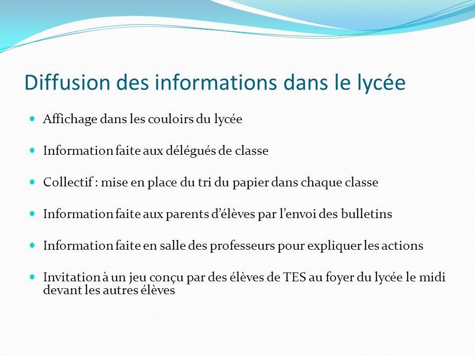 Diffusion des informations dans le lycée
