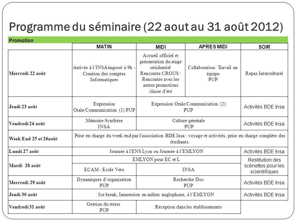 Programme du séminaire (22 aout au 31 août 2012)