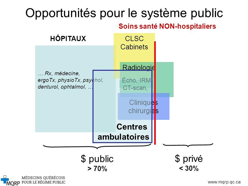 Opportunités pour le système public