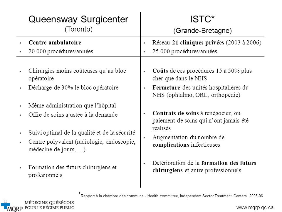 Queensway Surgicenter (Toronto)