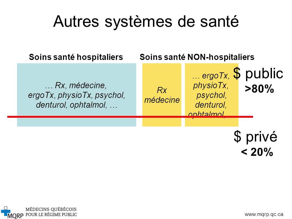 Autres systèmes de santé