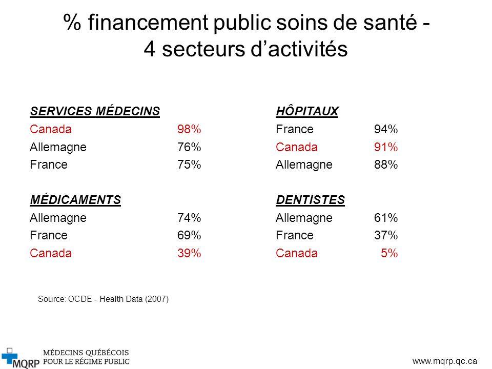 % financement public soins de santé - 4 secteurs d'activités