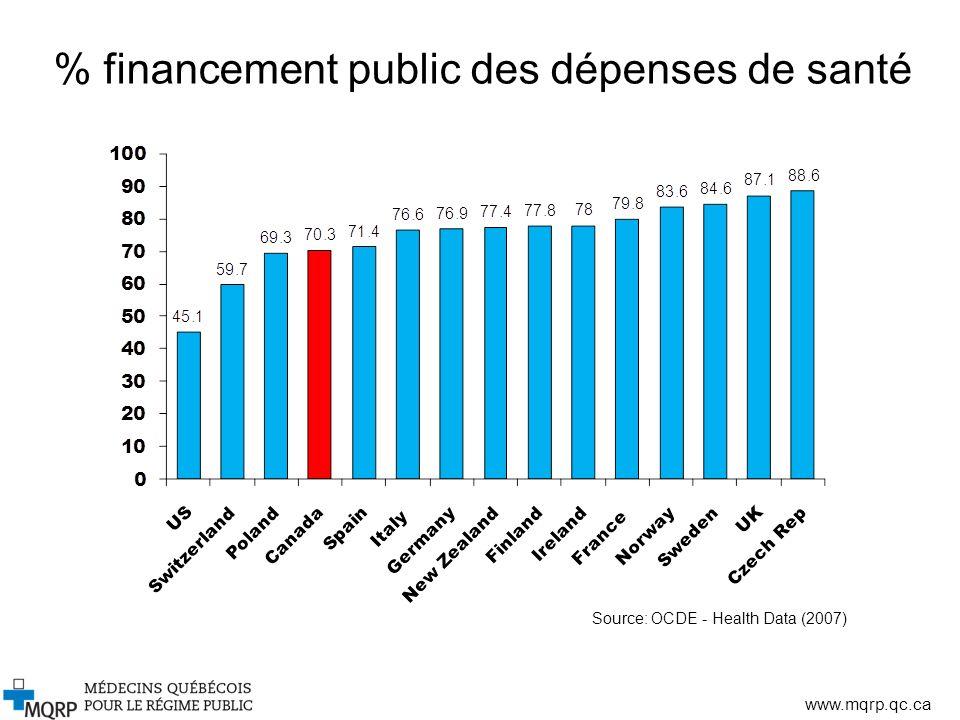 % financement public des dépenses de santé