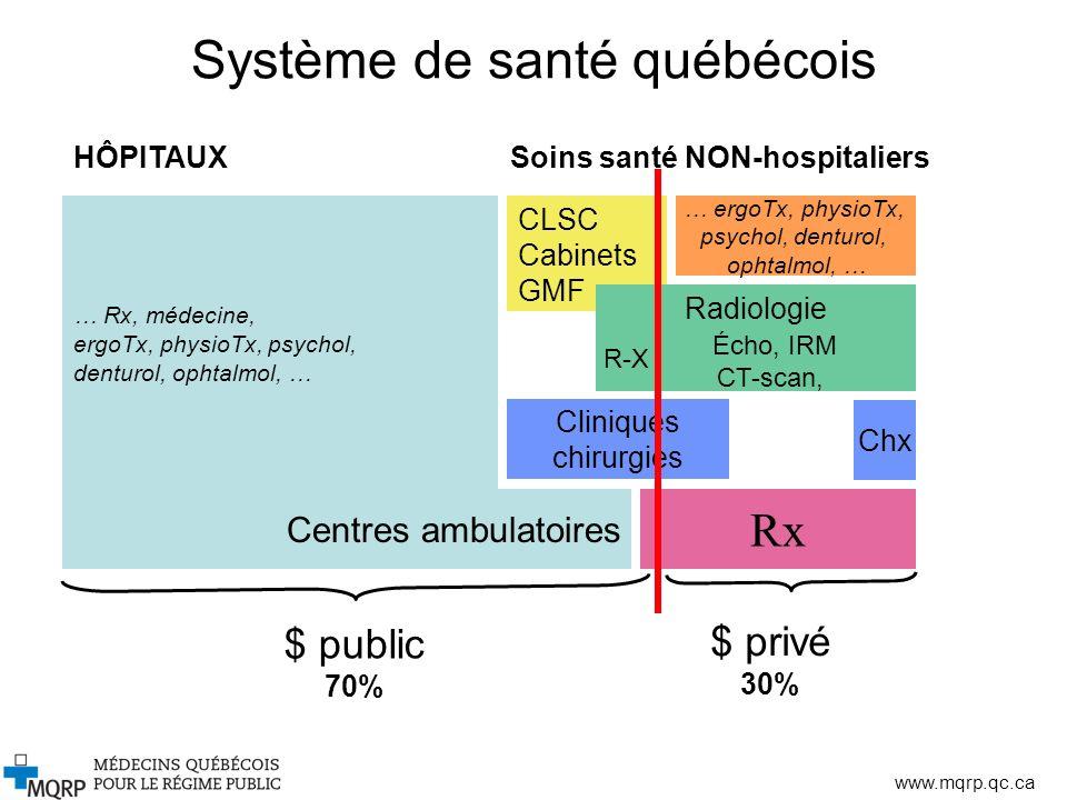 Système de santé québécois
