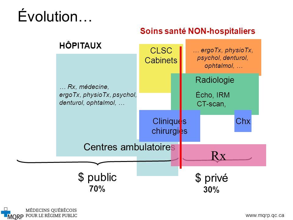 Évolution… Rx $ public $ privé Centres ambulatoires