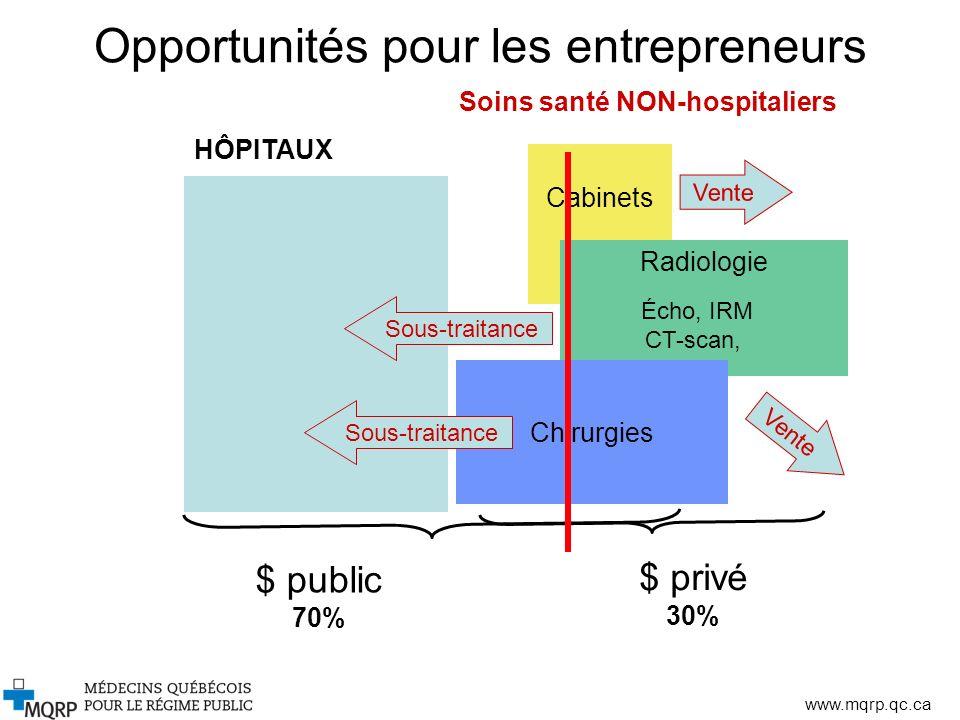 Opportunités pour les entrepreneurs