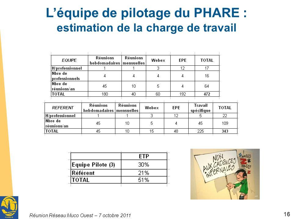 L'équipe de pilotage du PHARE : estimation de la charge de travail