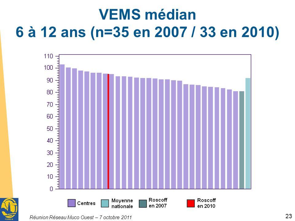 VEMS médian 6 à 12 ans (n=35 en 2007 / 33 en 2010)
