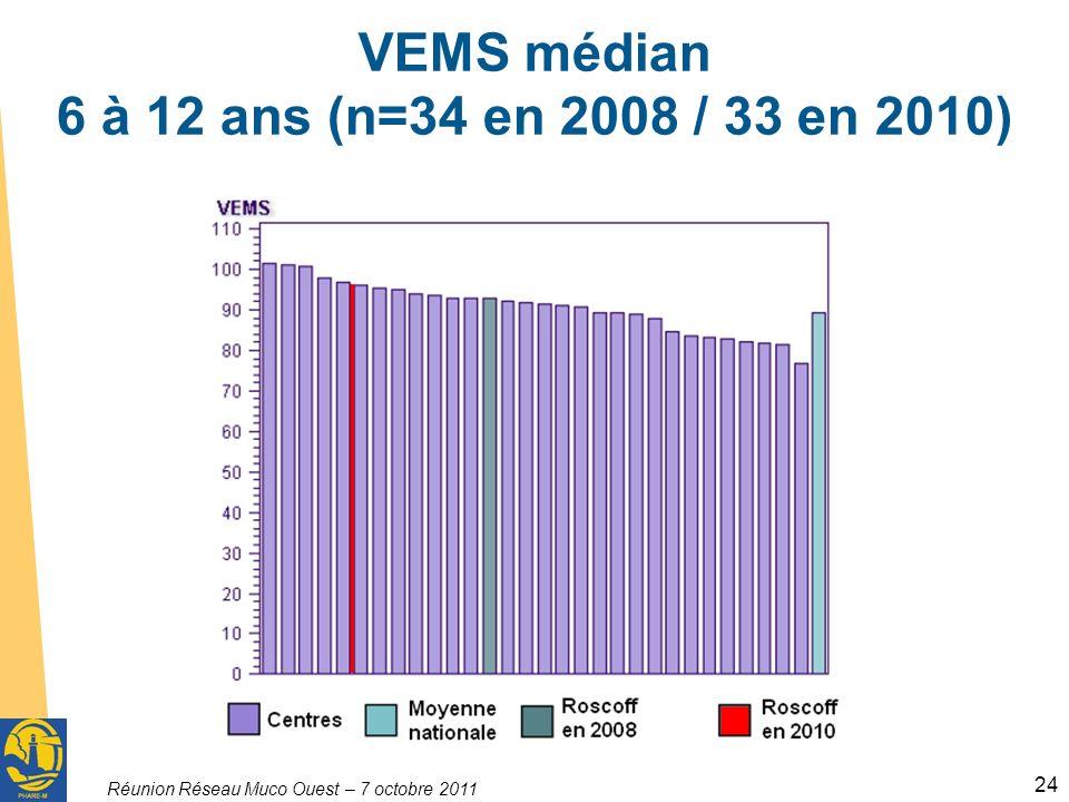 VEMS médian 6 à 12 ans (n=34 en 2008 / 33 en 2010)
