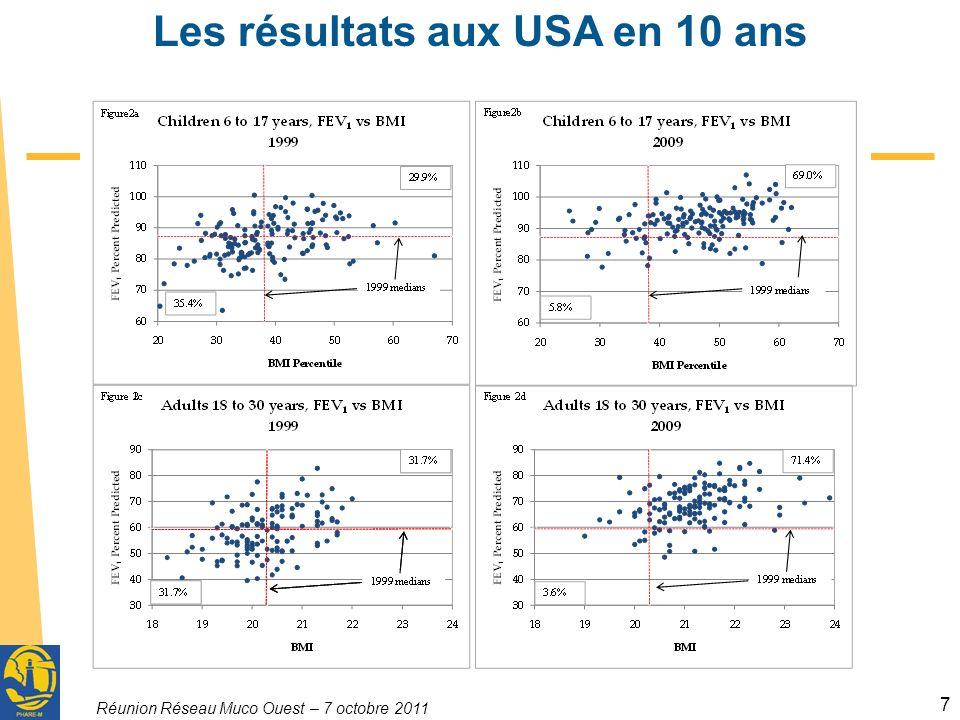 Les résultats aux USA en 10 ans