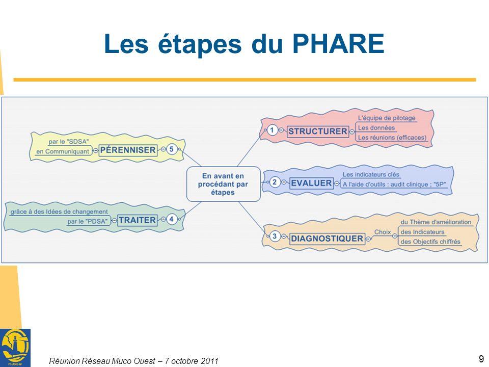 Les étapes du PHARE Réunion Réseau Muco Ouest – 7 octobre 2011