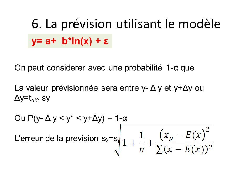 6. La prévision utilisant le modèle