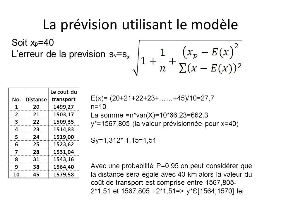 La prévision utilisant le modèle