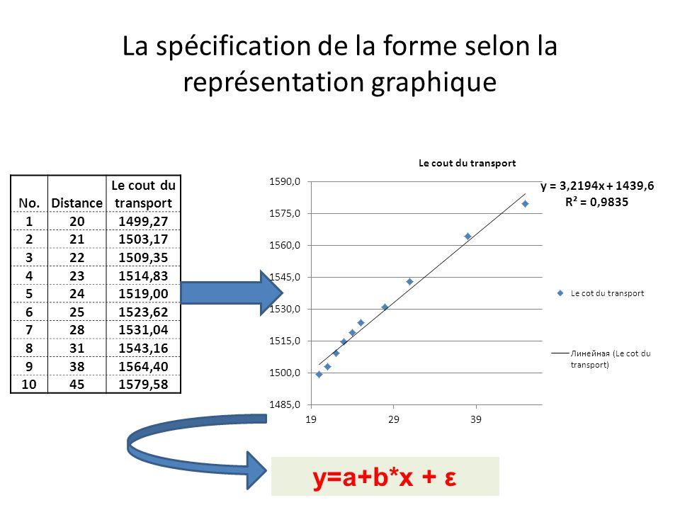 La spécification de la forme selon la représentation graphique
