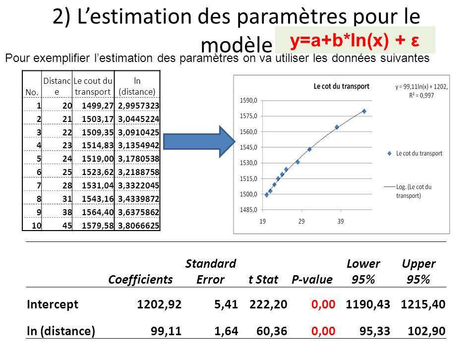 2) L'estimation des paramètres pour le modèle