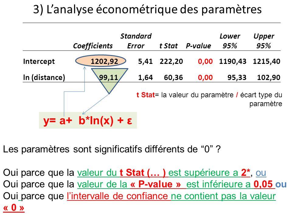 3) L'analyse économétrique des paramètres