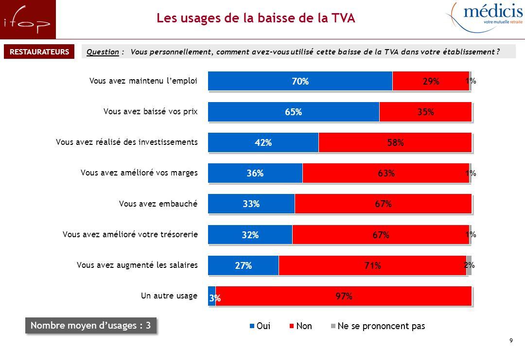 La répartition de la baisse de la TVA