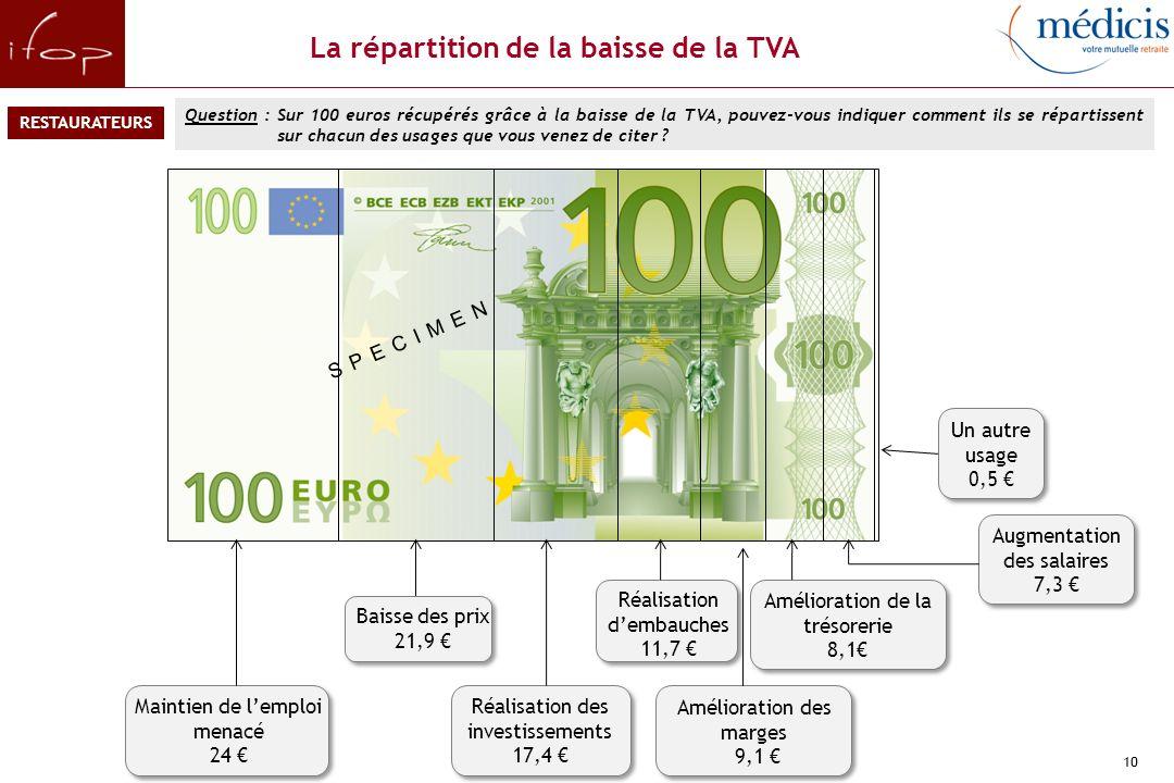 Les raisons de la non-répercussion de la baisse de la TVA sur les prix