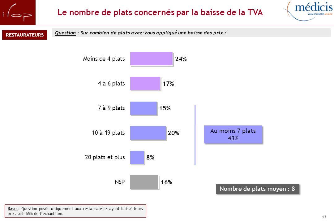 Le constat d'une baisse de la TVA dans les restaurants