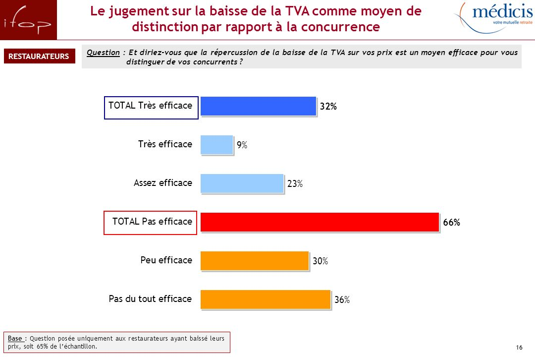 Les intentions d'usage de la baisse de la TVA