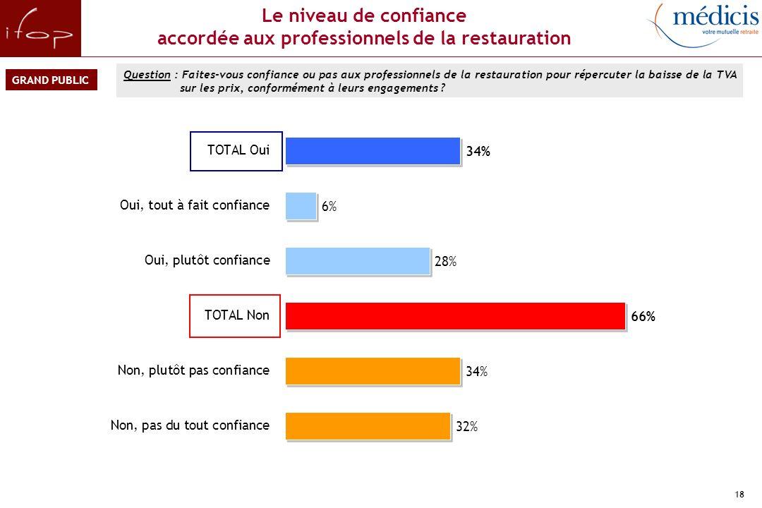 En conclusion… Les restaurateurs français respectent globalement l'engagement défini dans le Contrat d'avenir.