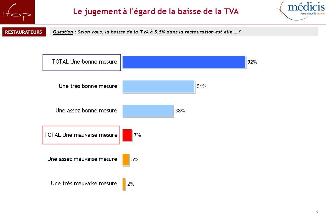 Les usages de la baisse de la TVA