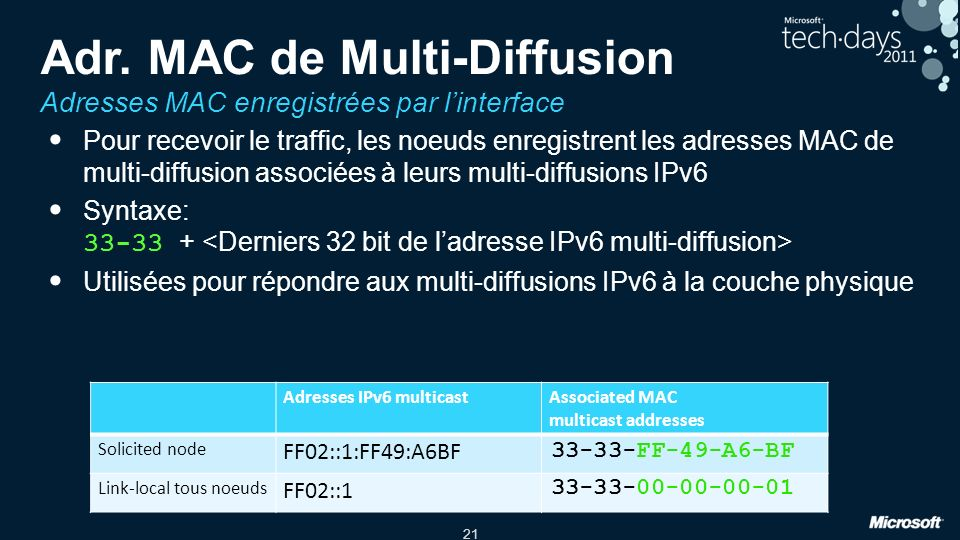 Adr. MAC de Multi-Diffusion Adresses MAC enregistrées par l'interface