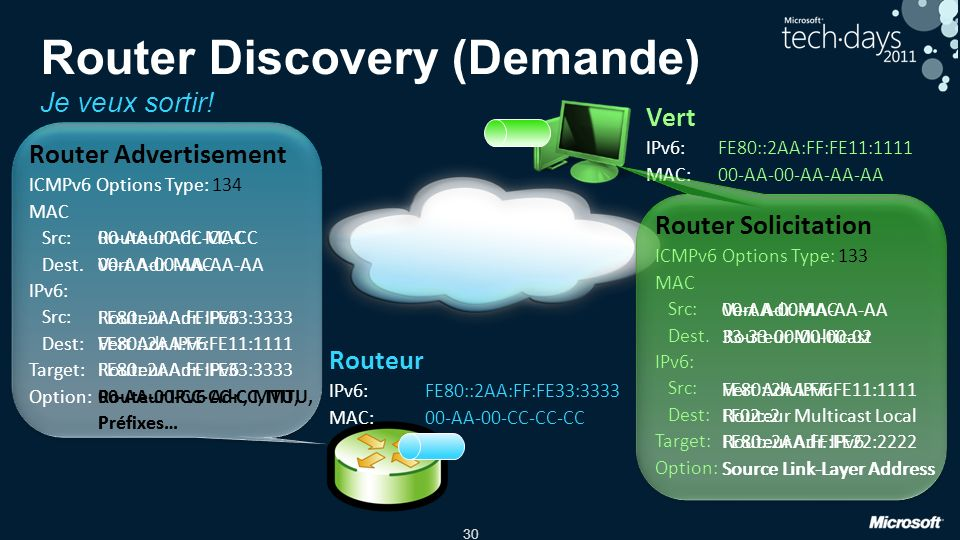 Router Discovery (Demande) Je veux sortir!