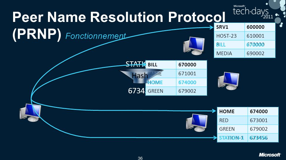 Peer Name Resolution Protocol (PRNP) Fonctionnement