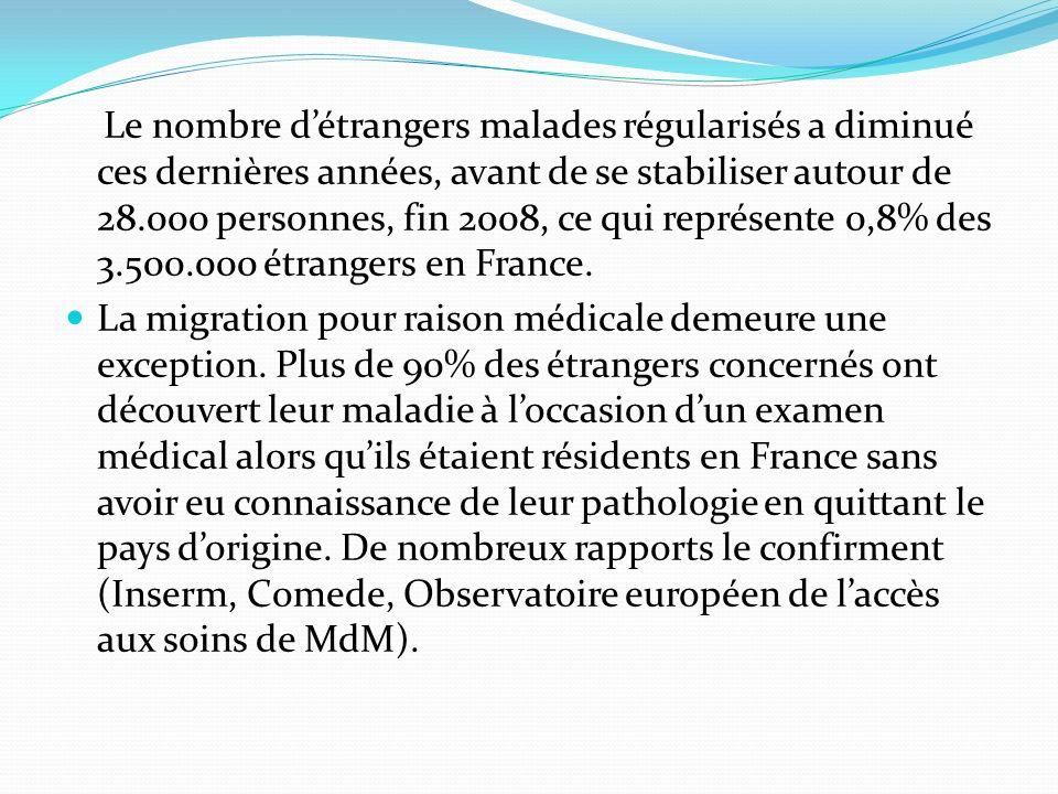 Le nombre d'étrangers malades régularisés a diminué ces dernières années, avant de se stabiliser autour de 28.000 personnes, fin 2008, ce qui représente 0,8% des 3.500.000 étrangers en France.