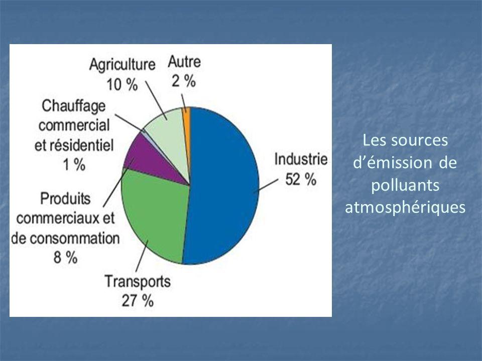 Les sources d'émission de polluants atmosphériques