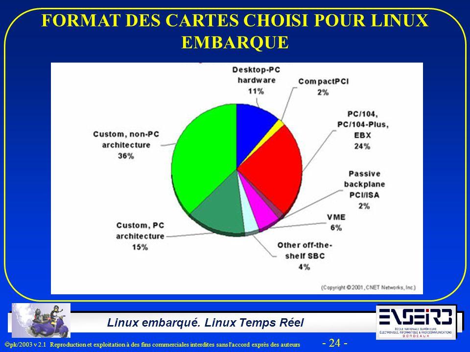FORMAT DES CARTES CHOISI POUR LINUX EMBARQUE