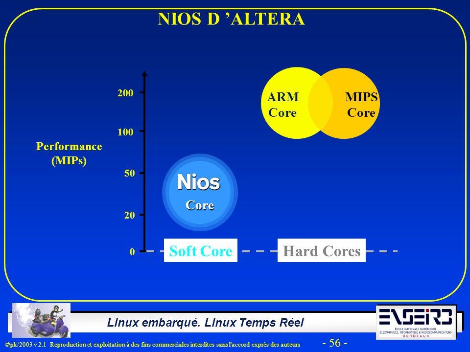NIOS D 'ALTERA Soft Core Hard Cores ARM Core MIPS Core Core