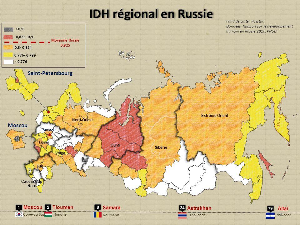 IDH régional en Russie Moscou Tioumen Samara Astrakhan Altaï